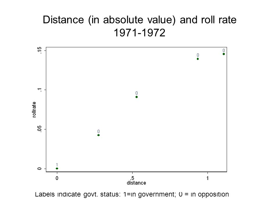 Distance (in absolute value) and roll rate 1971-1972 Labels indicate govt.