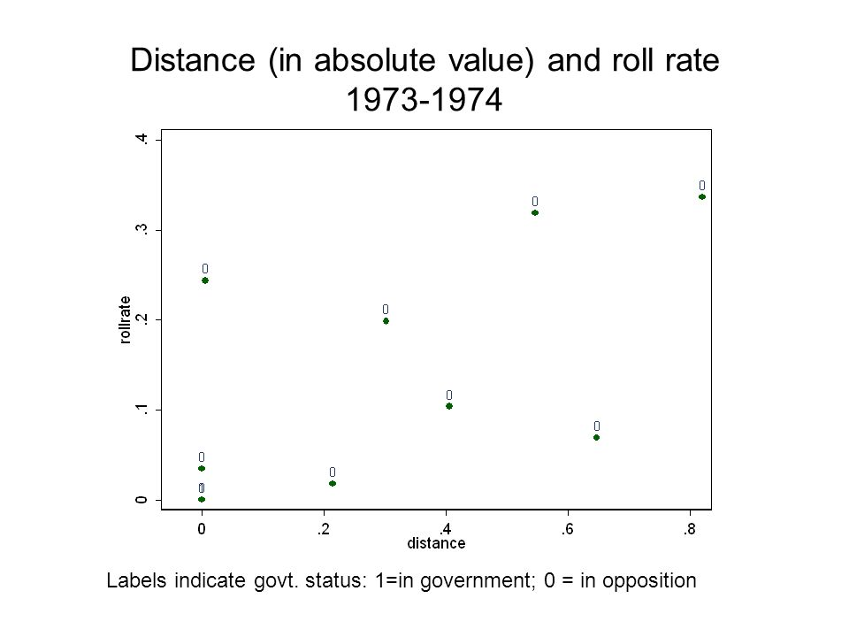 Distance (in absolute value) and roll rate Labels indicate govt.