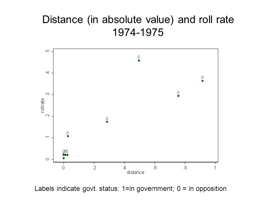 Distance (in absolute value) and roll rate 1974-1975 Labels indicate govt.
