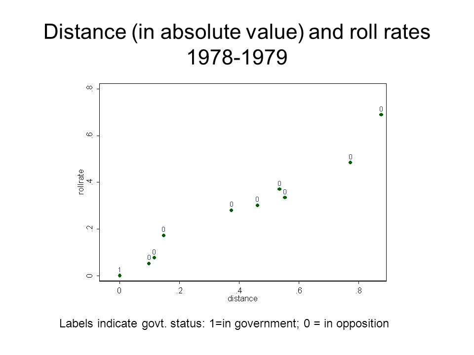 Distance (in absolute value) and roll rates 1978-1979 Labels indicate govt.