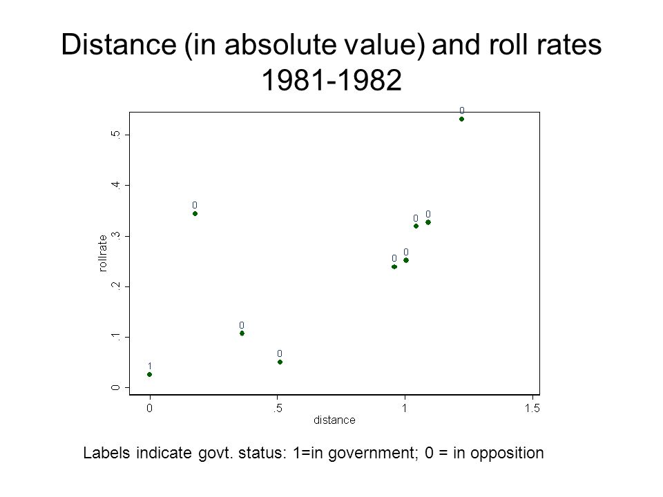 Distance (in absolute value) and roll rates 1981-1982 Labels indicate govt.