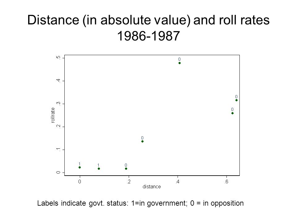 Distance (in absolute value) and roll rates 1986-1987 Labels indicate govt.
