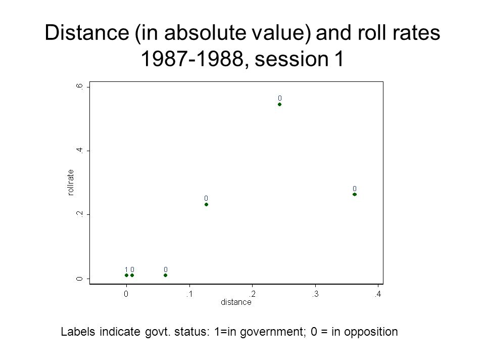 Distance (in absolute value) and roll rates 1987-1988, session 1 Labels indicate govt.