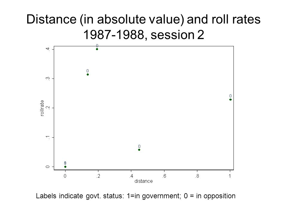 Distance (in absolute value) and roll rates 1987-1988, session 2 Labels indicate govt.