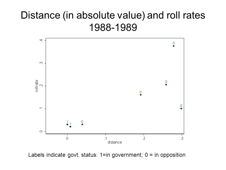 Distance (in absolute value) and roll rates 1988-1989 Labels indicate govt.