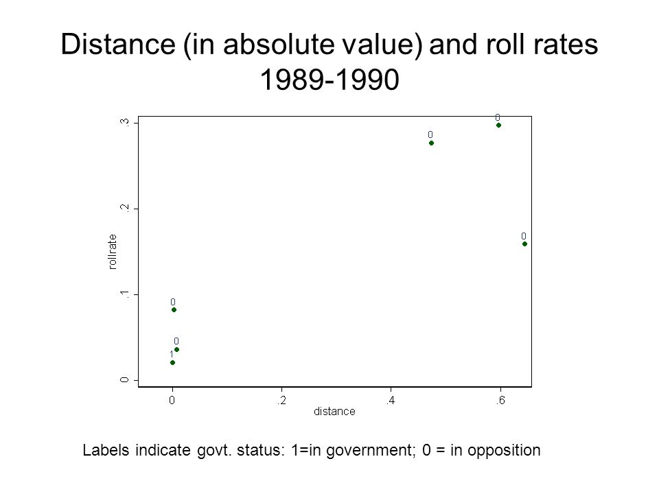 Distance (in absolute value) and roll rates 1989-1990 Labels indicate govt.