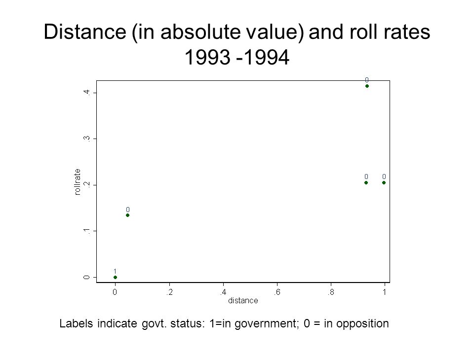 Distance (in absolute value) and roll rates 1993 -1994 Labels indicate govt.