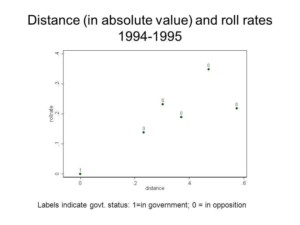 Distance (in absolute value) and roll rates 1994-1995 Labels indicate govt.