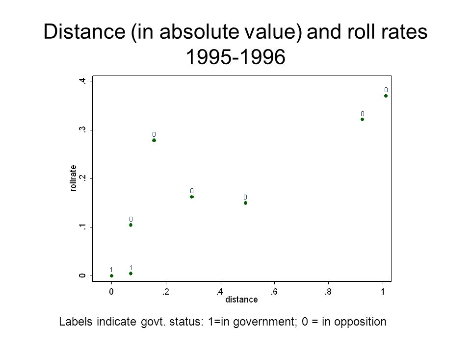 Distance (in absolute value) and roll rates 1995-1996 Labels indicate govt.