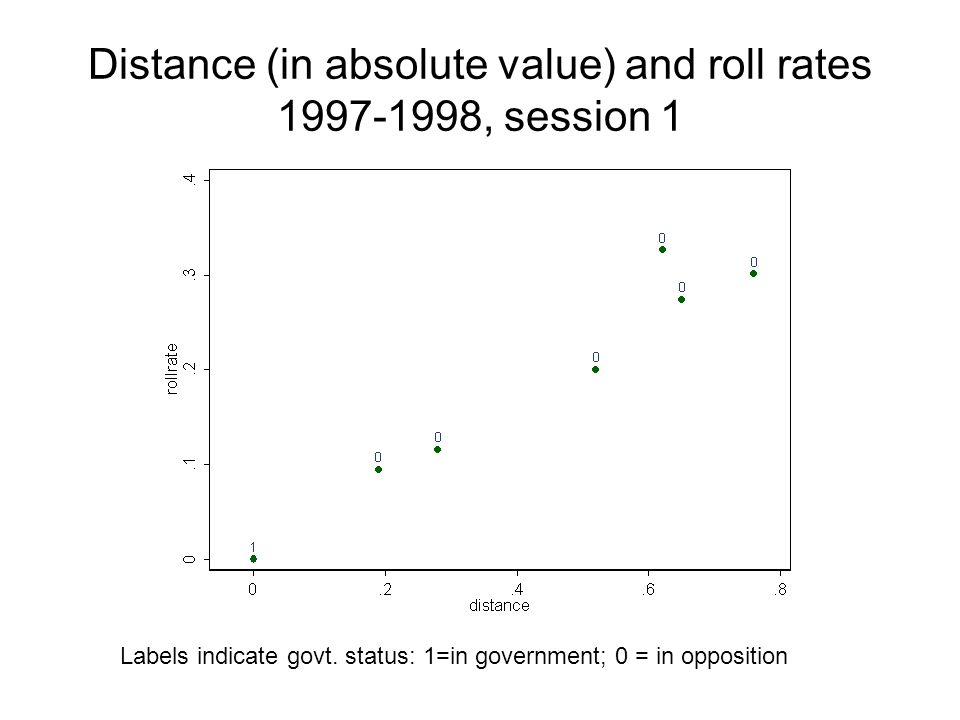 Distance (in absolute value) and roll rates , session 1 Labels indicate govt.