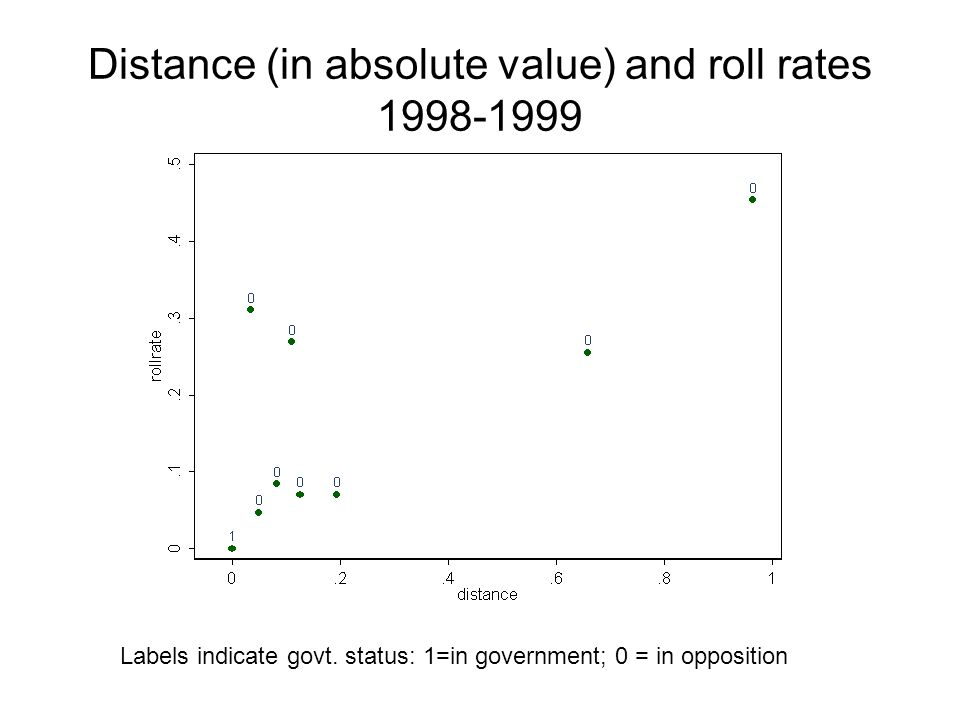 Distance (in absolute value) and roll rates 1998-1999 Labels indicate govt.