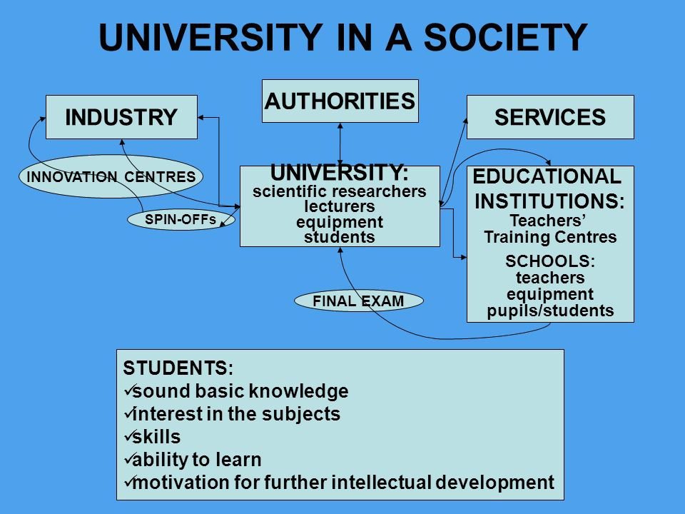 UNIVERSITY IN A SOCIETY UNIVERSITY: scientific researchers lecturers equipment students INDUSTRY AUTHORITIES SERVICES INNOVATION CENTRES SPIN-OFFs EDU