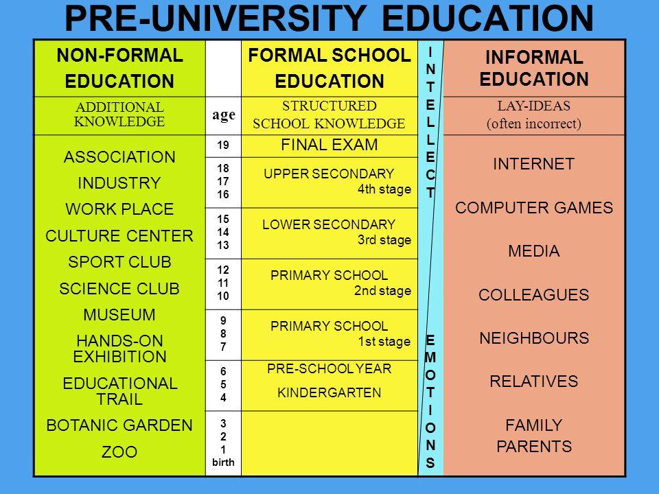 PRE-UNIVERSITY EDUCATION NON-FORMAL EDUCATION FORMAL SCHOOL EDUCATION INTELLECT EMOTIONSINTELLECT EMOTIONS INFORMAL EDUCATION ADDITIONAL KNOWLEDGE age