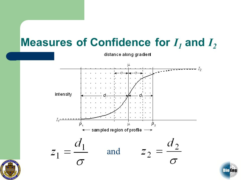 Measures of Confidence for I 1 and I 2 and