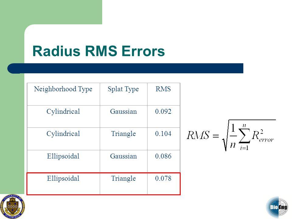 Radius RMS Errors Neighborhood TypeSplat TypeRMS CylindricalGaussian0.092 CylindricalTriangle0.104 EllipsoidalGaussian0.086 EllipsoidalTriangle0.078