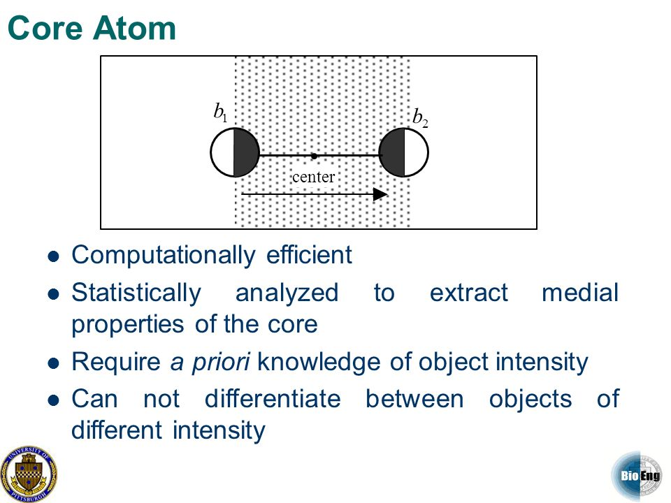 Core Atom 1 b 2 b center Computationally efficient Statistically analyzed to extract medial properties of the core Require a priori knowledge of objec