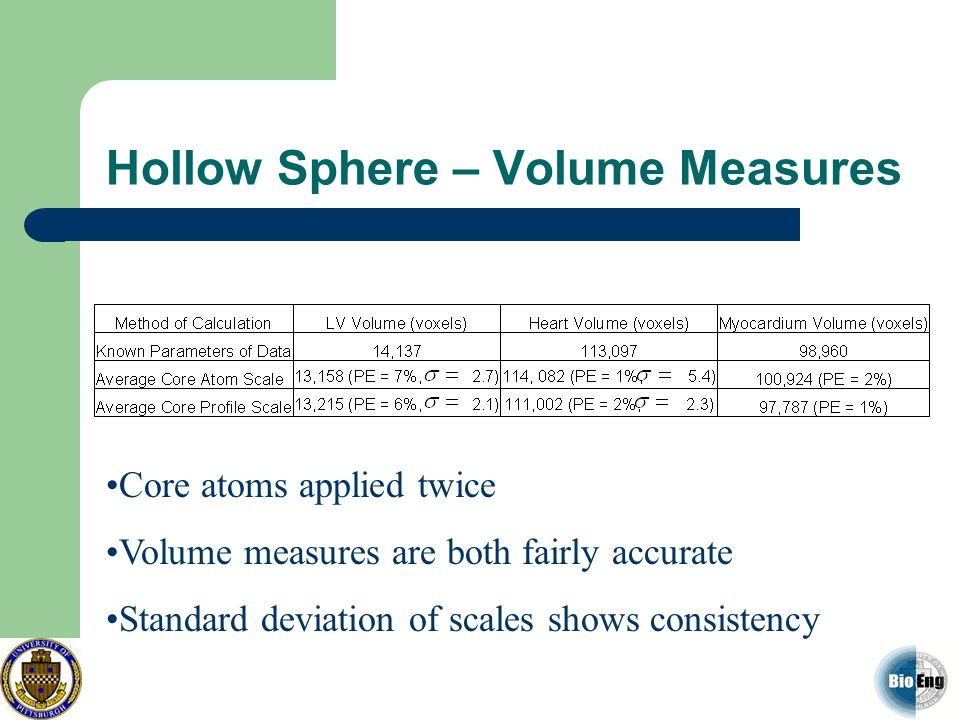 Hollow Sphere – Volume Measures Core atoms applied twice Volume measures are both fairly accurate Standard deviation of scales shows consistency