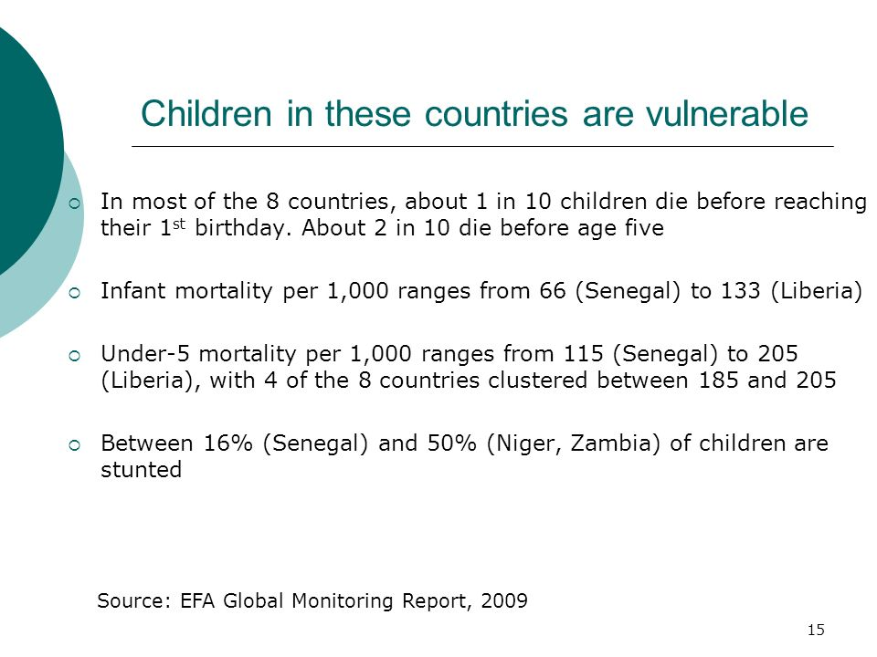 15 Children in these countries are vulnerable In most of the 8 countries, about 1 in 10 children die before reaching their 1 st birthday. About 2 in 1