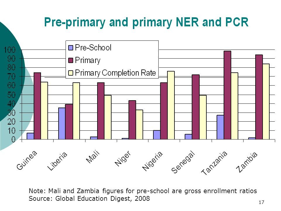 17 Note: Mali and Zambia figures for pre-school are gross enrollment ratios Source: Global Education Digest, 2008