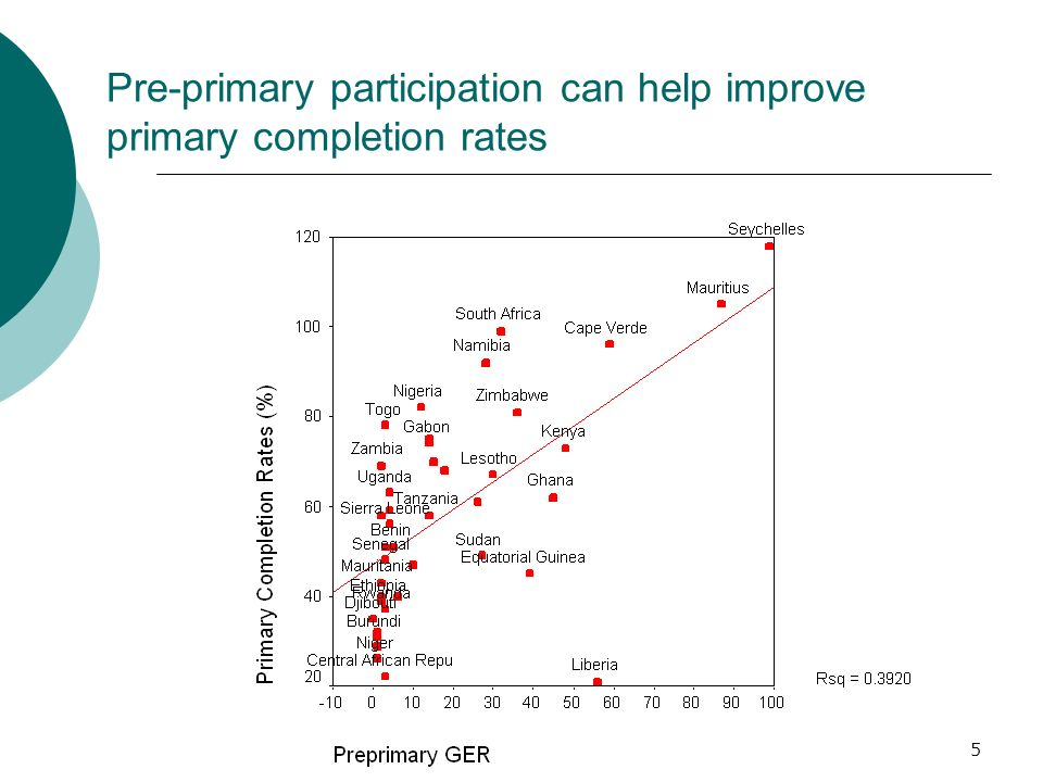 5 Pre-primary participation can help improve primary completion rates