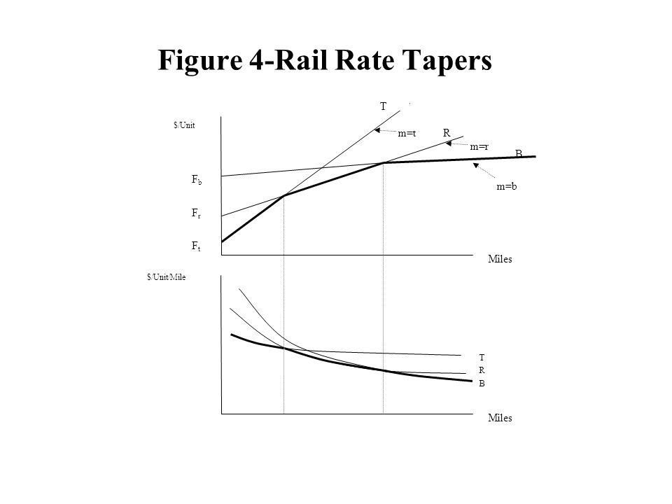 Figure 4-Rail Rate Tapers $/Unit TB R B T Miles $/Unit/Mile T R B Miles FbFb FrFr FtFt m=t m=r m=b