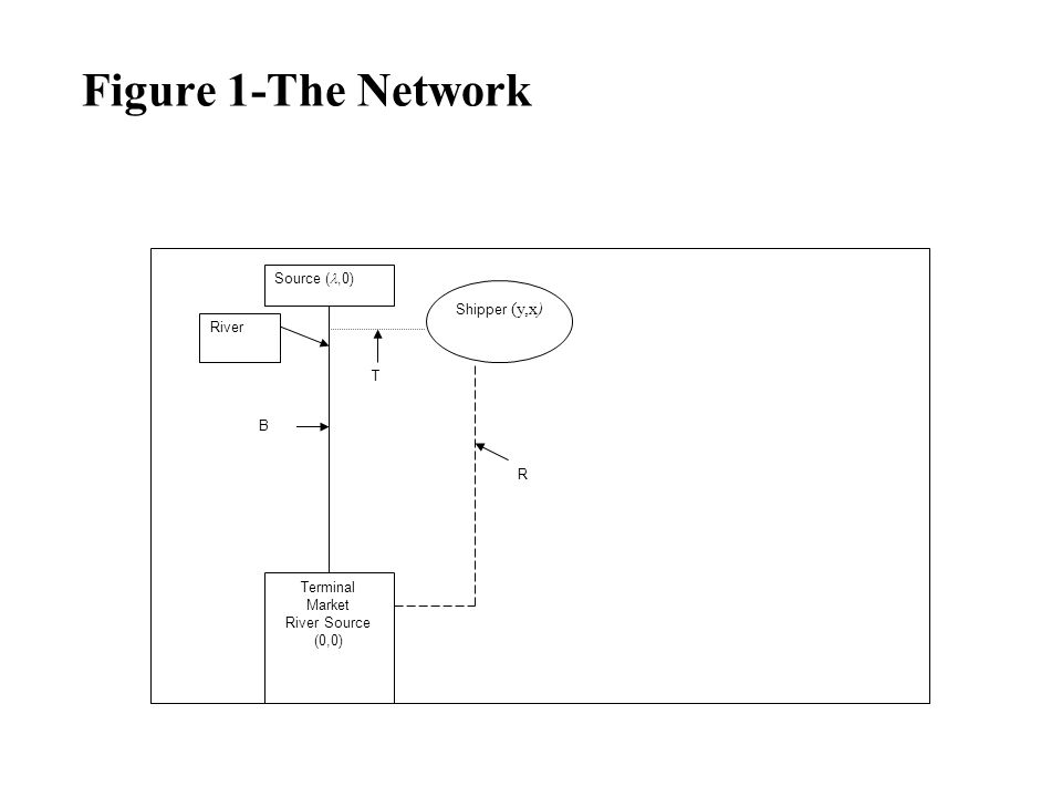 Figure 1-The Network Terminal Market River Source (0,0) Shipper (y,x) T B R River Source (l,0)