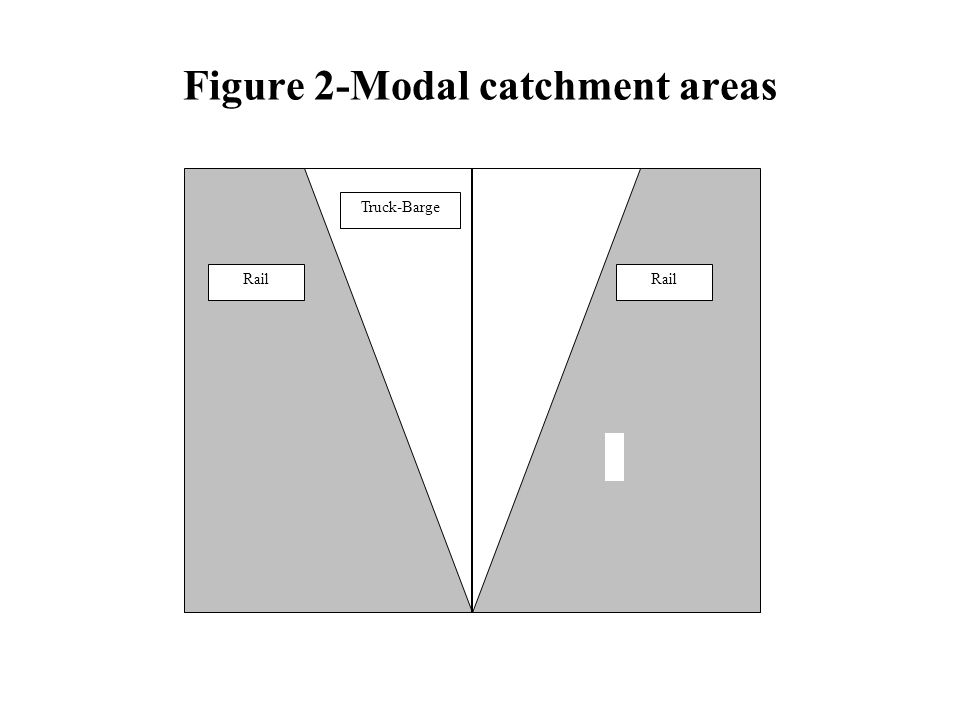 Figure 2-Modal catchment areas Rail Truck-Barge