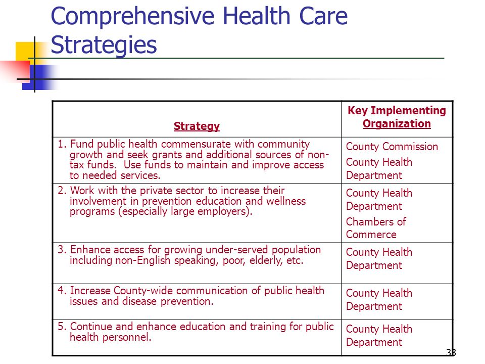 33 Comprehensive Health Care Strategies Strategy Key Implementing Organization 1. Fund public health commensurate with community growth and seek grant