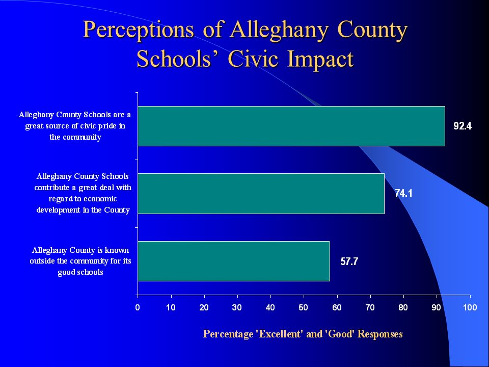 Perceptions of Alleghany County Schools Civic Impact