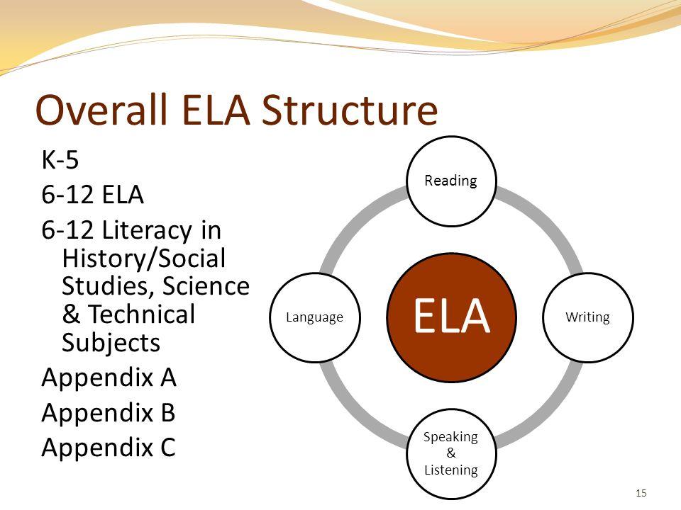 Overall ELA Structure K-5 6-12 ELA 6-12 Literacy in History/Social Studies, Science & Technical Subjects Appendix A Appendix B Appendix C 15 ELA Readi