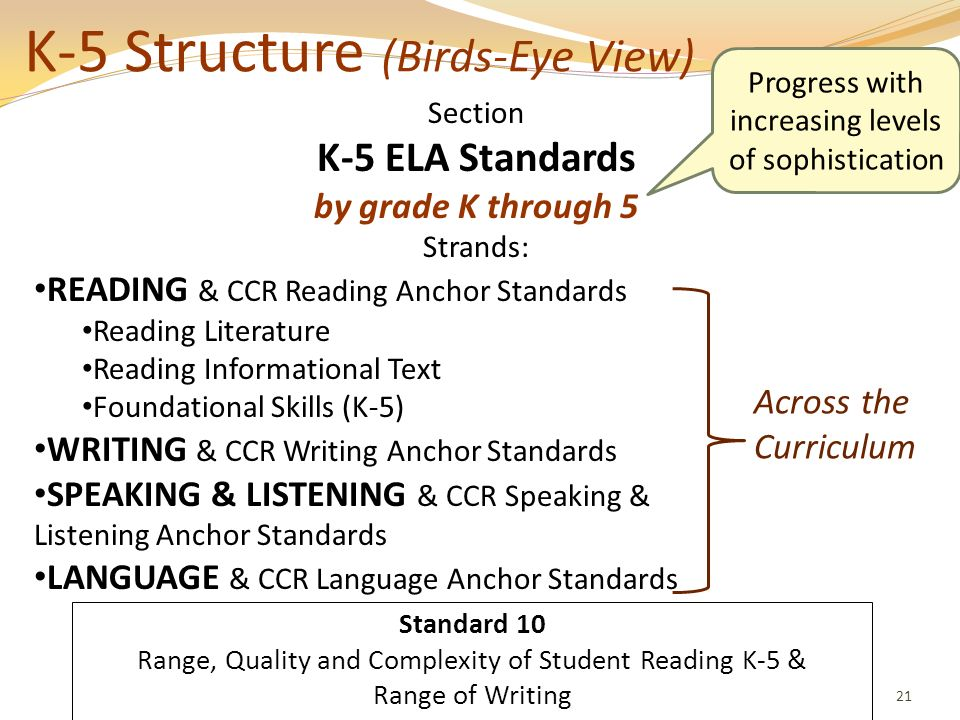 K-5 Structure (Birds-Eye View) 21 Section K-5 ELA Standards by grade K through 5 Strands: READING & CCR Reading Anchor Standards Reading Literature Re