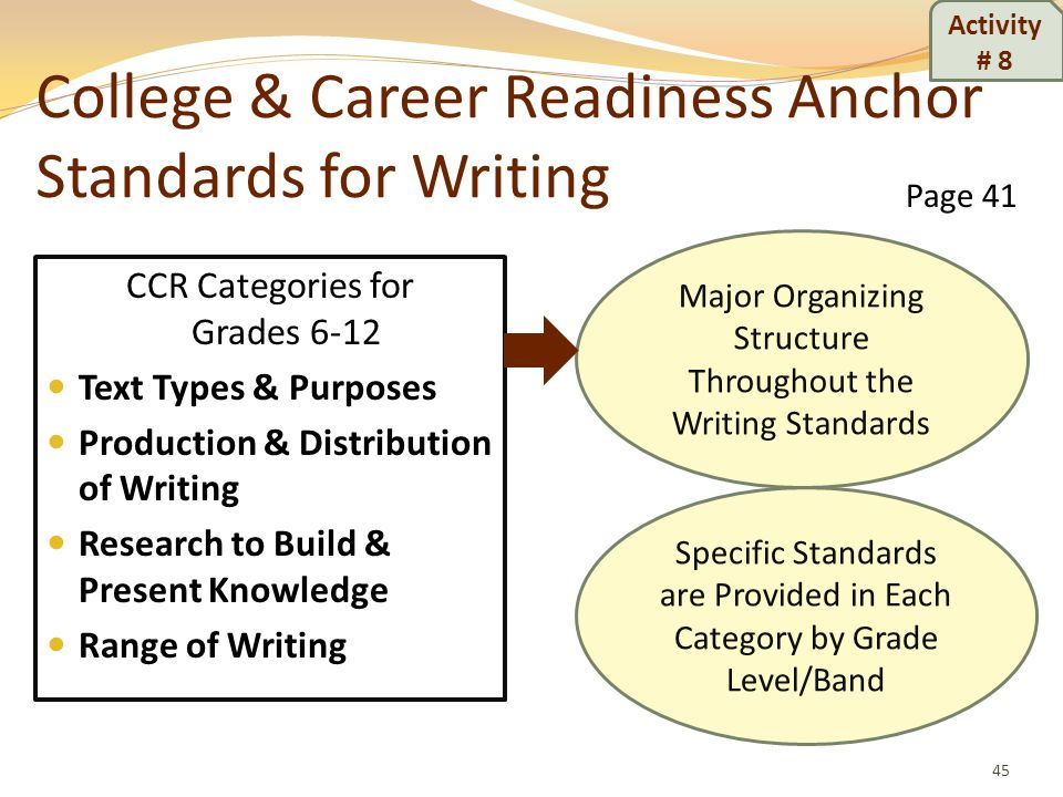 College & Career Readiness Anchor Standards for Writing CCR Categories for Grades 6-12 Text Types & Purposes Production & Distribution of Writing Rese