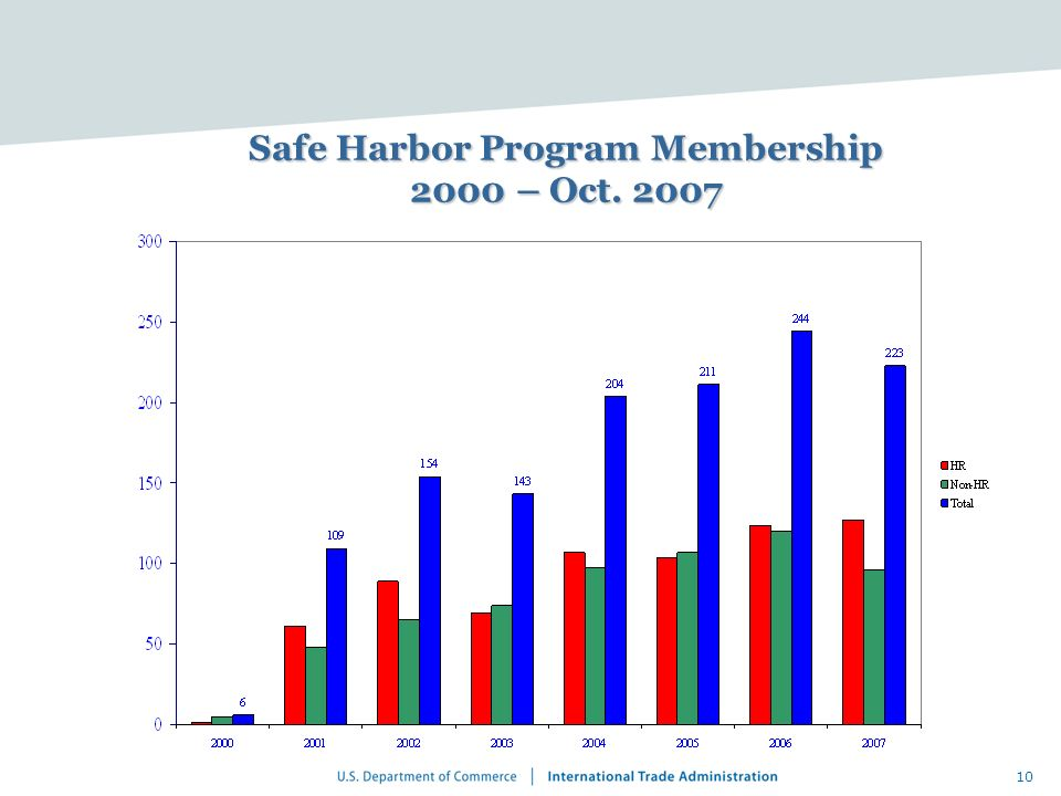 10 Safe Harbor Program Membership 2000 – Oct. 2007