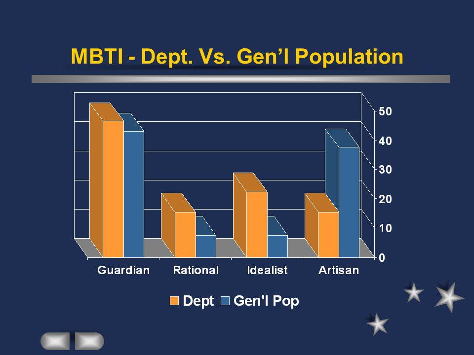 MBTI - Dept. Vs. Genl Population