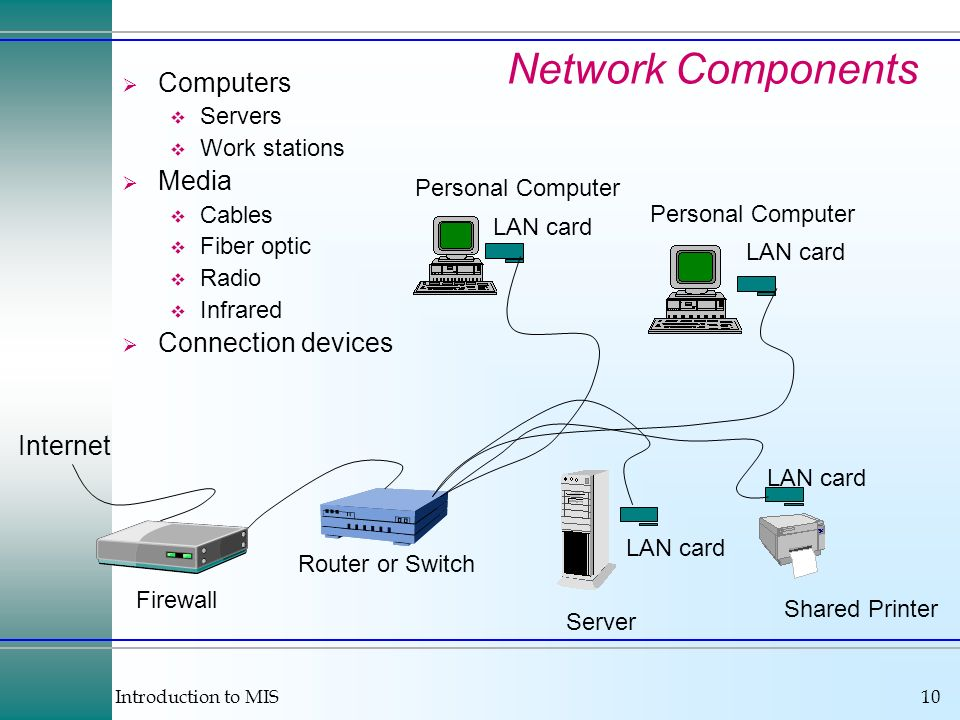 Introduction to MIS10 Network Components Computers Servers Work stations Media Cables Fiber optic Radio Infrared Connection devices LAN card Shared Pr