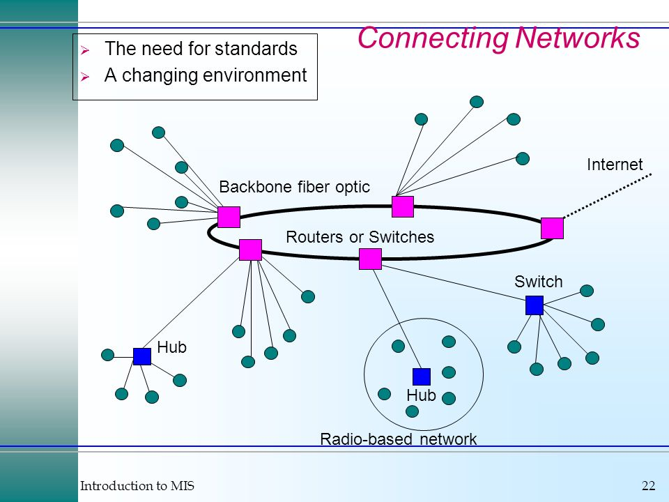 Introduction to MIS22 Connecting Networks The need for standards A changing environment Backbone fiber optic Hub Switch Hub Radio-based network Intern