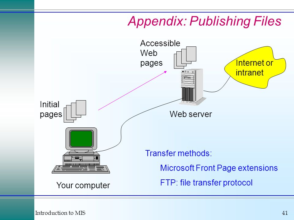 Introduction to MIS41 Appendix: Publishing Files Your computer Web server Internet or intranet Initial pages Accessible Web pages Transfer methods: Mi