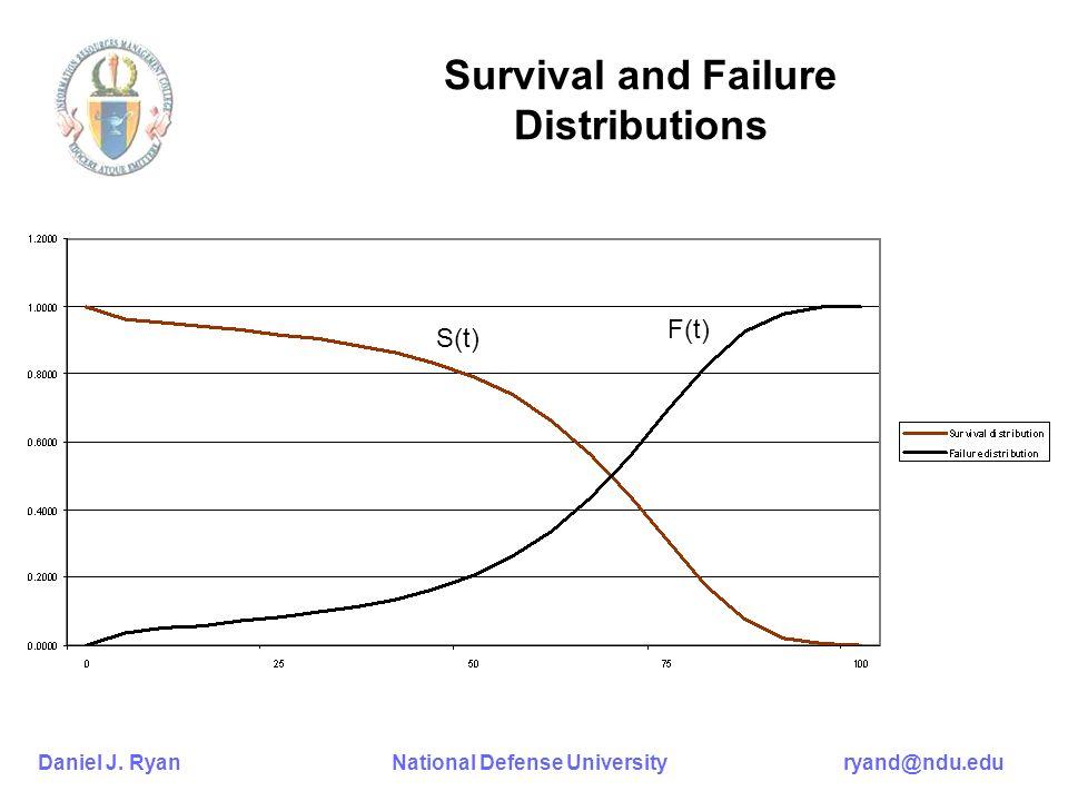 Daniel J. Ryan National Defense University ryand@ndu.edu Survival and Failure Distributions S(t) F(t)