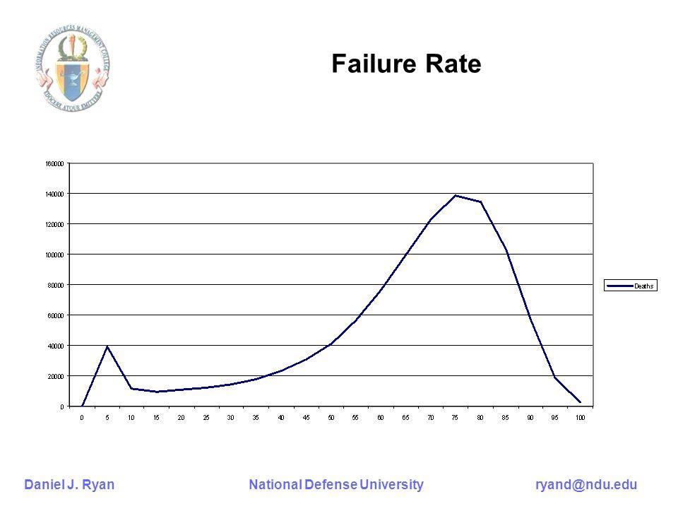 Daniel J. Ryan National Defense University ryand@ndu.edu Failure Rate