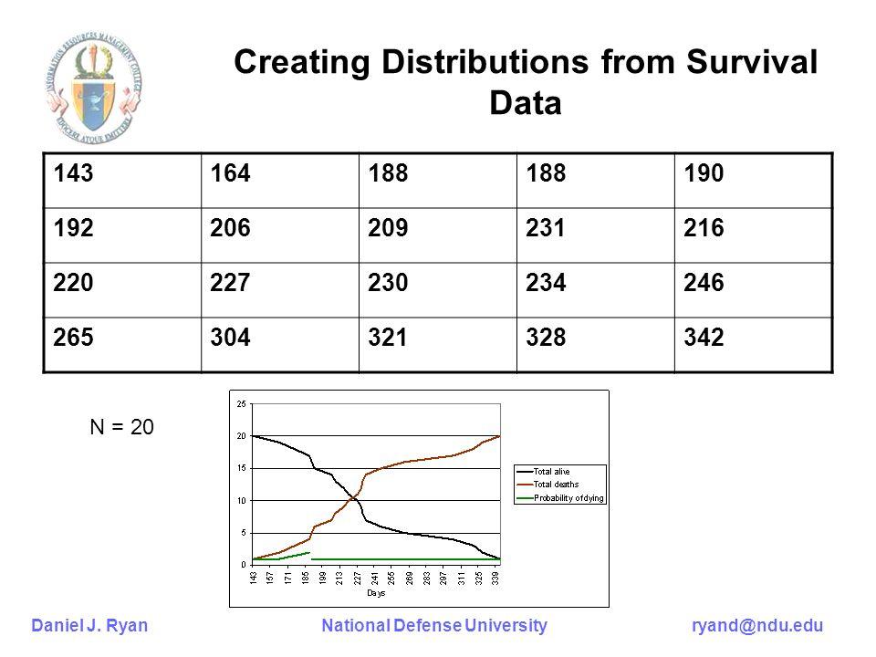 Daniel J. Ryan National Defense University ryand@ndu.edu Creating Distributions from Survival Data 143164188 190 192206209231216 220227230234246 26530