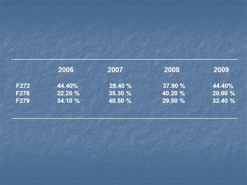 _____________________________________________________________________________________ 2006 2007 2008 2009 F272 44.40% 28.40 % 37.90 % 44.40% F278 22.2