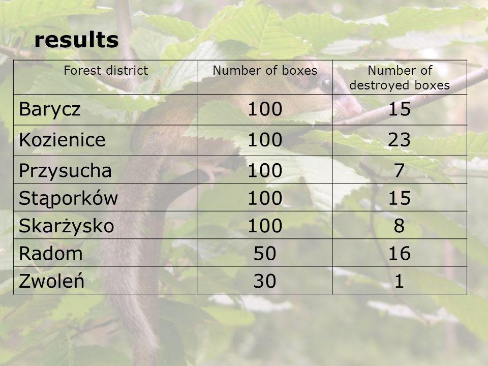 results Forest districtNumber of boxesNumber of destroyed boxes Barycz10015 Kozienice10023 Przysucha1007 Stąporków10015 Skarżysko1008 Radom5016 Zwoleń