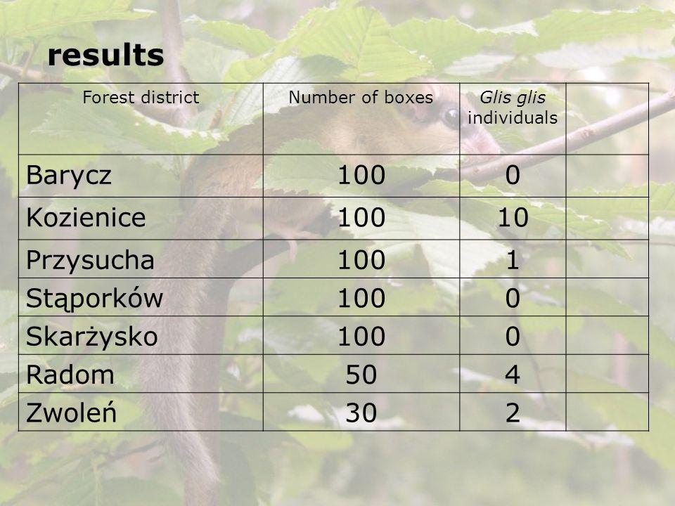 results Forest districtNumber of boxesGlis glis individuals Barycz1000 Kozienice 10 Przysucha1001 Stąporków1000 Skarżysko1000 Radom504 Zwoleń302