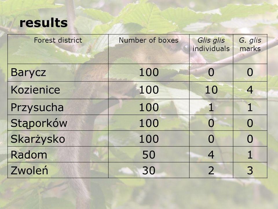 results Forest districtNumber of boxesGlis glis individuals G. glis marks Barycz10000 Kozienice 104 Przysucha10011 Stąporków10000 Skarżysko10000 Radom