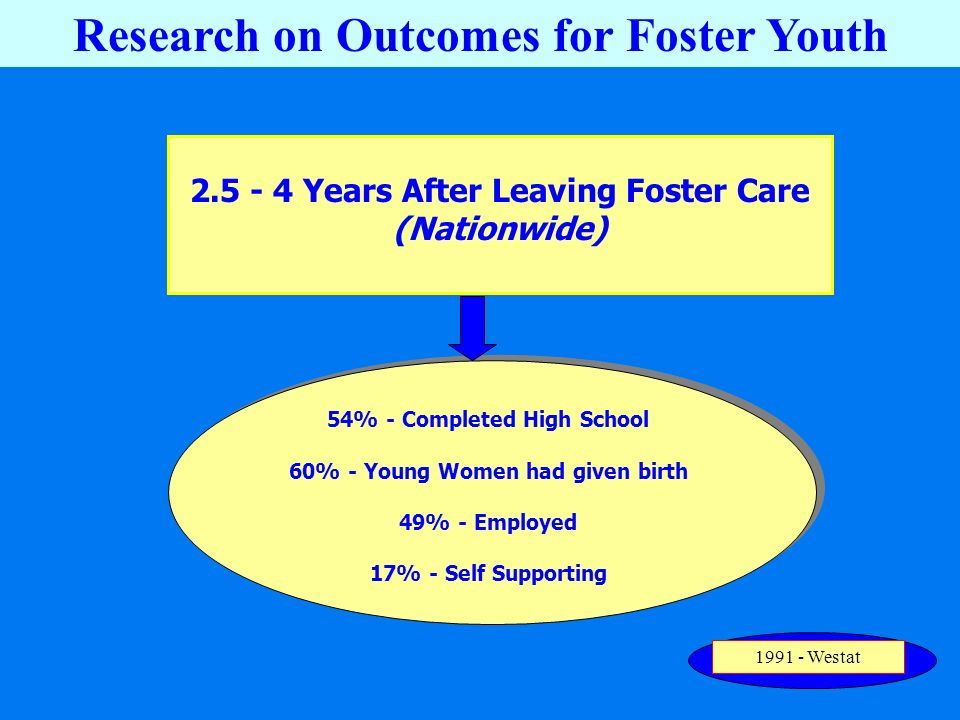 54% - Completed High School 60% - Young Women had given birth 49% - Employed 17% - Self Supporting 2.5 - 4 Years After Leaving Foster Care (Nationwide