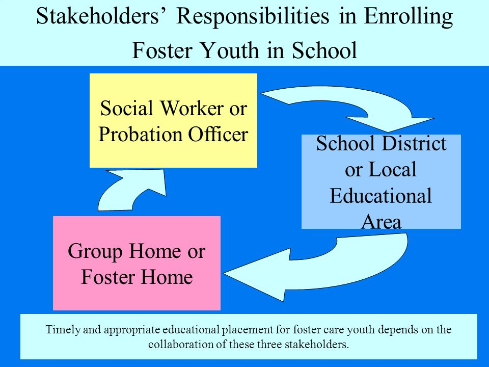 Stakeholders Responsibilities in Enrolling Foster Youth in School Group Home or Foster Home School District or Local Educational Area Social Worker or