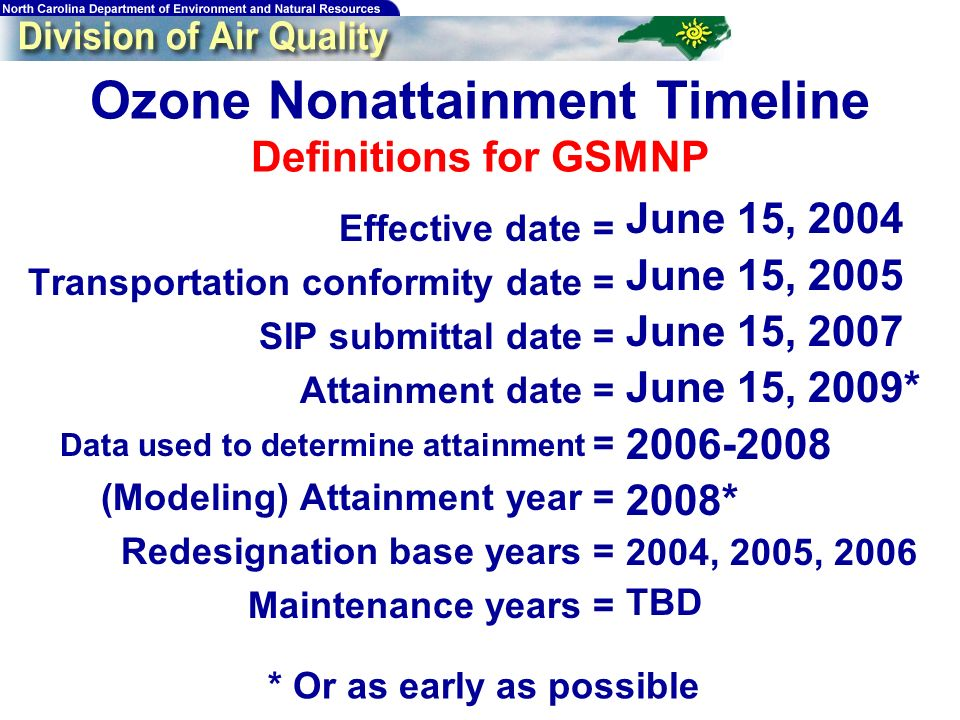 Ozone Nonattainment Timeline Definitions for GSMNP Effective date = Transportation conformity date = SIP submittal date = Attainment date = Data used to determine attainment = (Modeling) Attainment year = Redesignation base years = Maintenance years = June 15, 2004 June 15, 2005 June 15, 2007 June 15, 2009* * 2004, 2005, 2006 TBD * Or as early as possible