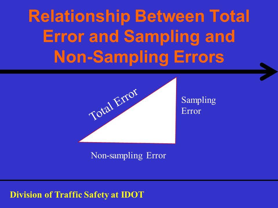 Relationship Between Total Error and Sampling and Non-Sampling Errors Total Error Non-sampling Error Sampling Error Division of Traffic Safety at IDOT