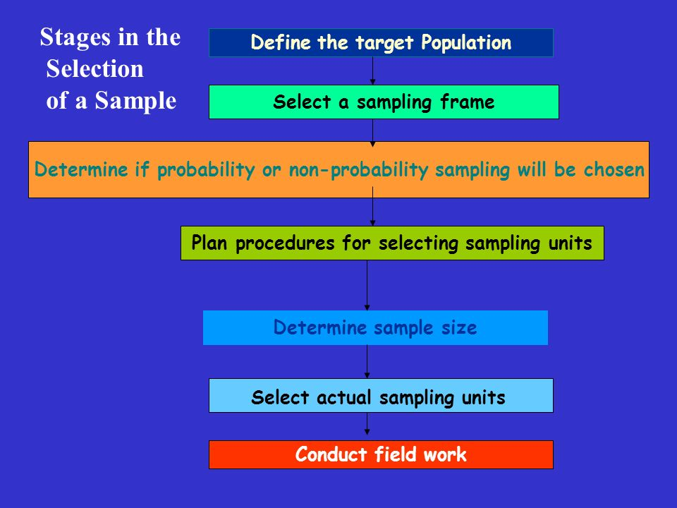 Define the target Population Select a sampling frame Determine if probability or non-probability sampling will be chosen Plan procedures for selecting