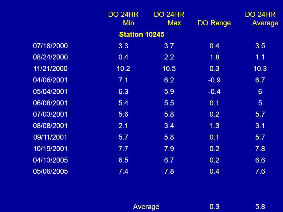 DO 24HR Min DO 24HR MaxDO Range DO 24HR Average Station 10245 07/18/20003.33.70.43.5 08/24/20000.42.21.81.1 11/21/200010.210.50.310.3 04/06/20017.16.2-0.96.7 05/04/20016.35.9-0.46 06/08/20015.45.50.15 07/03/20015.65.80.25.7 08/08/20012.13.41.33.1 09/11/20015.75.80.15.7 10/19/20017.77.90.27.8 04/13/20056.56.70.26.6 05/06/20057.47.80.47.6 Average0.35.8